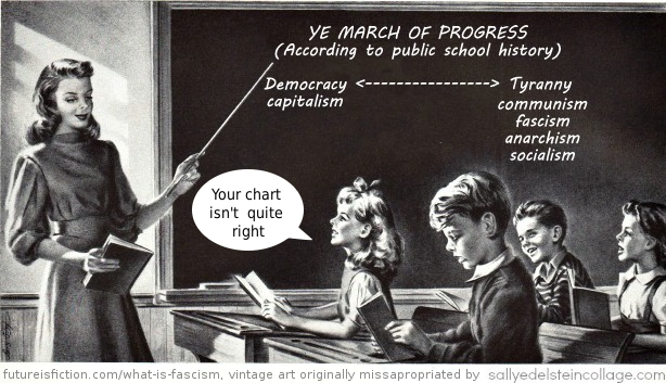 YE MARCH OF PROGRESS (According topublic school history) Democracy ←------------------------→ Tyranny capitalism                     communism fascism anarchism socialism